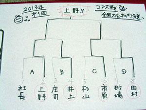 2013年社内大戦トーナメント表