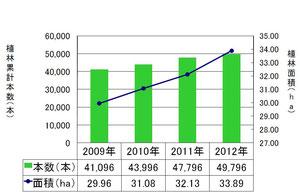 2012年までの植林実績
