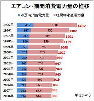 ※2009省エネカタログ参考