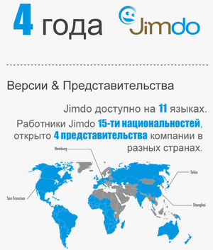 Развитие конструктора сайтов Jimdo