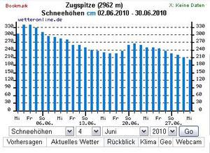 Schneehöhe Zugspitze Juni 2010; Quelle.wetteronline.de