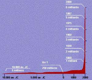 Graphique démontrant l'explosion démographique à laquelle, nous et les autres espèces, sommes confrontés...