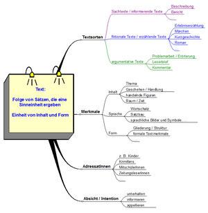 Übersicht: unterschiedliche Dimensionen, die sich an Texten betrachten lassen