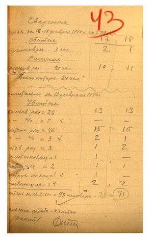 Сведения о потерях по 588сп за 16-18.02.1940 г. дополнительно                                               за 13.02.1940