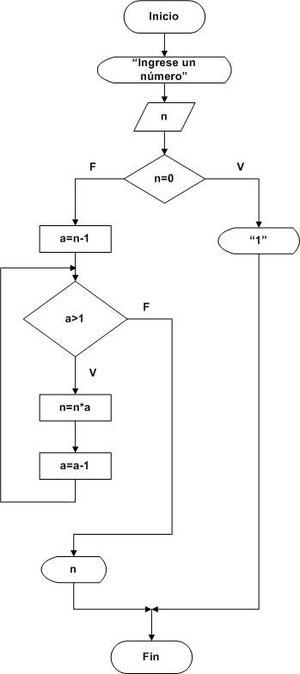 Diagramas de flujo parte 3 pgina jimdo de tutospoo disear un diagrama de flujo que calcule el factorial de un nmero nnn 1 donde significa factorial tomar en cuenta que el factorial de 0 y 1 es ccuart Image collections