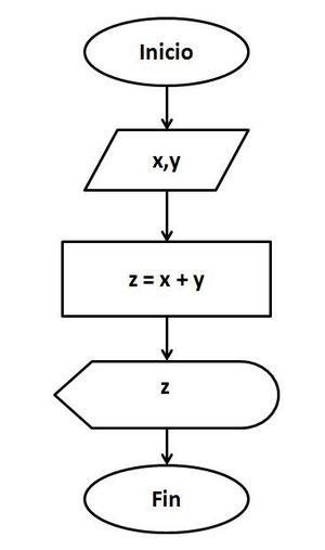 Diagramas de flujo parte 1 pgina jimdo de tutospoo disear un diagrama de flujo que lea y sume 2 nmeros imprimir el resultado en pantalla ccuart Images