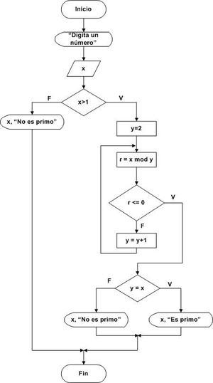 Diagramas de flujo parte 4 pgina jimdo de tutospoo disear un diagrama de flujo que indique si un nmero es perfecto ccuart Images