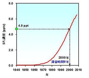 図1. 大気中のSF6濃度の変遷と年代推定例
