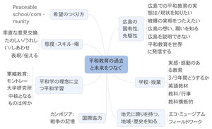 2013年3月30日参加コンセプト図