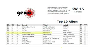 BLITZMASCHINE in Top10 Album Charts:GEWC