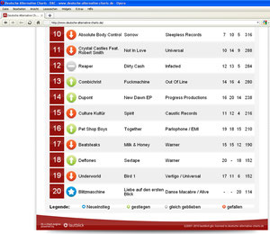 BLITZMASCHINE entered DAC Charts 24.01.11