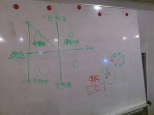 参加者が持ち出した社会学者見田宗介が提唱しているマトリックス。縦軸が「目的の有無」横軸は「社会的か、親密か」のグラフです。