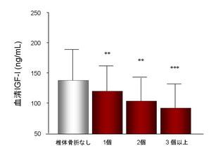 血清IGF-I値と椎体骨折の関係