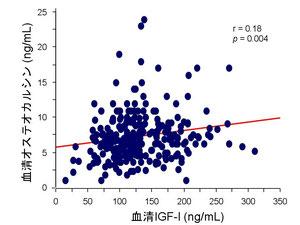 血中IGF-Iとオステオカルシンの関係
