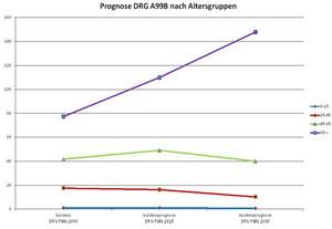 Wettbewerbsanalyse - Potenzialanalyse