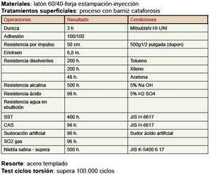 Características herraje PVD latón inox