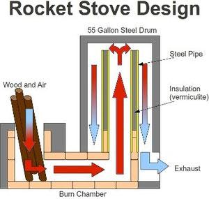 """Gemauerter Rocket Stove (Quelle """"minimalintentions.com"""")"""