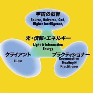 リコネクティブ・ヒーリングの概念図