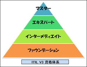ITIL V3 資格体系