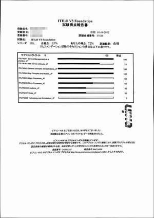 ITIL 試験得点報告書