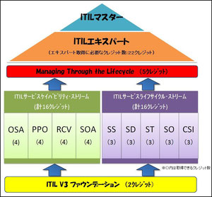ITIL資格体系