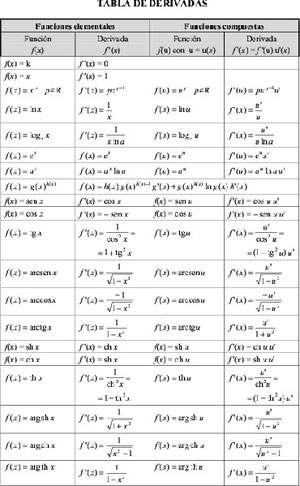 descargar tabla de derivadas
