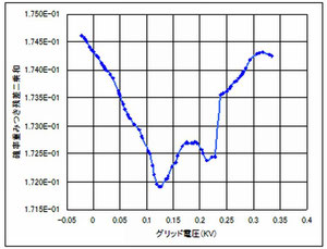 参照図2 前澤教授 解析結果