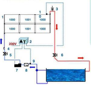 paneles solares piscina