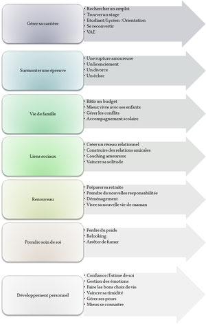 Les formes de coaching