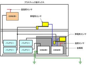 図1 実験装置の概要