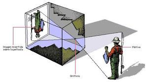 La camera obscura y el principio estenopéico de las gafas pinhole