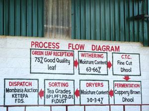 工場の壁にある製茶工程