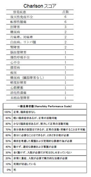 合併症(Charlson comorbidity score)、Karnofsky performance status