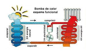 Esquema de funcionamiento de la bomba de calor de aire