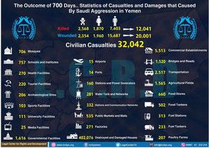 Opfer und Zerstörung durch die saudische Kriegskoalition nach 700 Tagen Völkermord