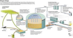 Prinzipschema Biogasanlage
