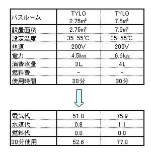 TYLOスチームサウナ | 住宅換気システム株式会社