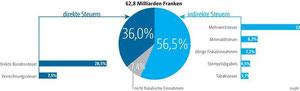 Die Einnahmen des Bundes: Die Mindereinnahmen durch die Verrechnungssteuer belaufen sich auf 150 bis 210 Millionen Franken.