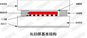 OLED屏基本结构