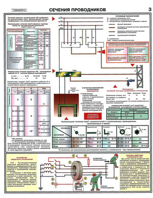 Сечение проводников