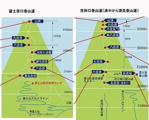 富士宮登山道と吉田口登山道 クリックで拡大