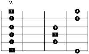 Pentatonik- Tonleiter A-Moll