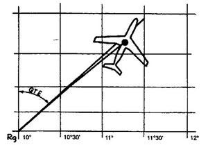 Figura 9.8 - Rilevamenti radiogognometrici sulla Carta di Mercatore