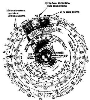 Figura 13.2 - Divisione