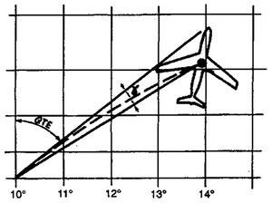 Figura 9.09 - angolo γ