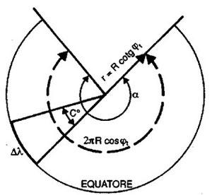 Figura 9.17 - Sviluppo della proiezione tangente