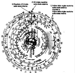 Figura 13.8 - Conversione Miglia Nautiche - Statutarie