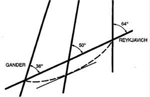 Figura 9.21 - Ortodromia e Lossodromia sulla Carta di Lambert