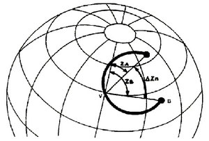 Figura 9.12 - Isoazimutale