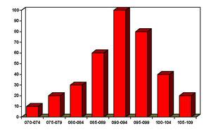 Figura 11.3 - Distribuzione dei valori di prua